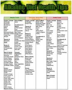 Alkaline Diet Food List