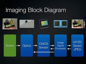 Smartphone Imaging Constraints