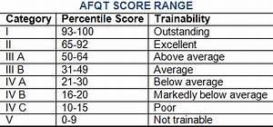 Navy Asvab Score Chart My Asvab Experience Info Corpsman Paragon
