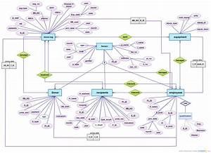 New Bloodbank Erd   Entity Relationship Diagram