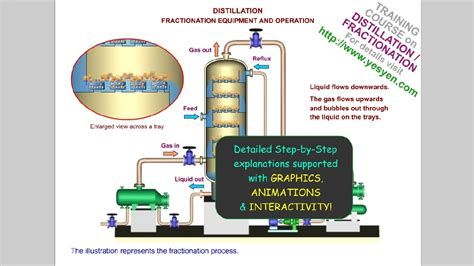 Distillation Fractionation Process Training With
