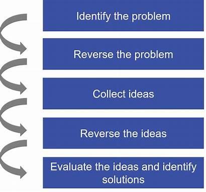 Brainstorming Reverse Steps Problem Process Mindmanager Diagram