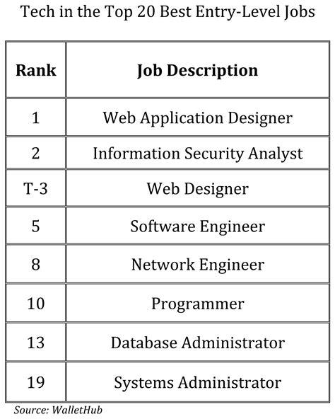 Entry Level Java Developer Resume Indeed by Java Developer Entry Level An Entry Level Web Developer