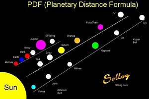 Scale of Distance Between Planets (page 3) - Pics about space