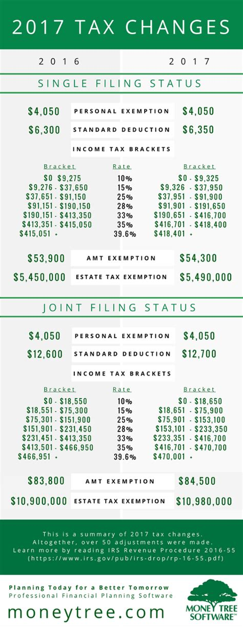 2017 fed tax tables 2017 tax table pictures to pin on pinterest pinsdaddy