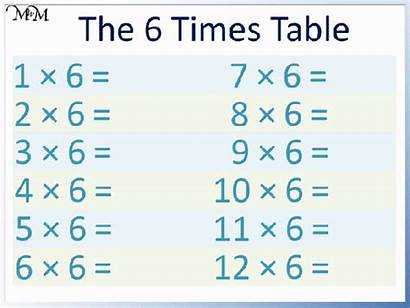 Times Chart Numbers Trick Multiplication Even Counting