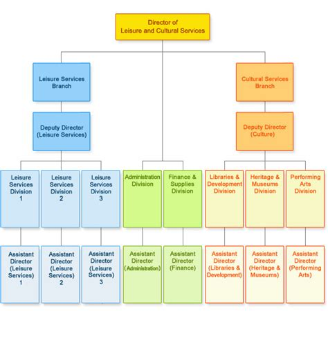 design and build contractors organisation chart