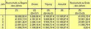 Zinsen Pro Jahr Berechnen : annuit tentilgung ~ Themetempest.com Abrechnung