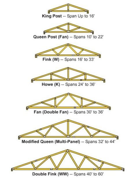 build wooden roof trusses woodworking roof