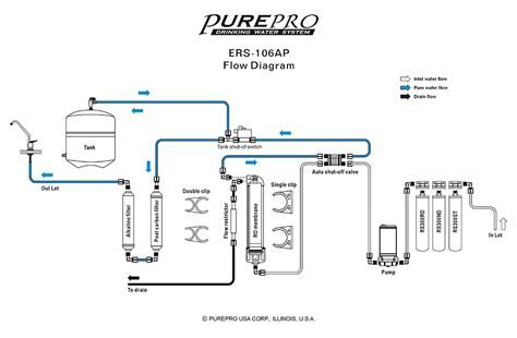 Pure Pro Quick Change Pumped 6 Stage Reverse Osmosis