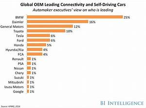 Automotive Industry Trends  Iot Connected Smart Cars  U0026 Vehicles