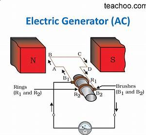 Electric Generator Class 10
