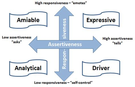 communication styles driver analytical expressive amiable