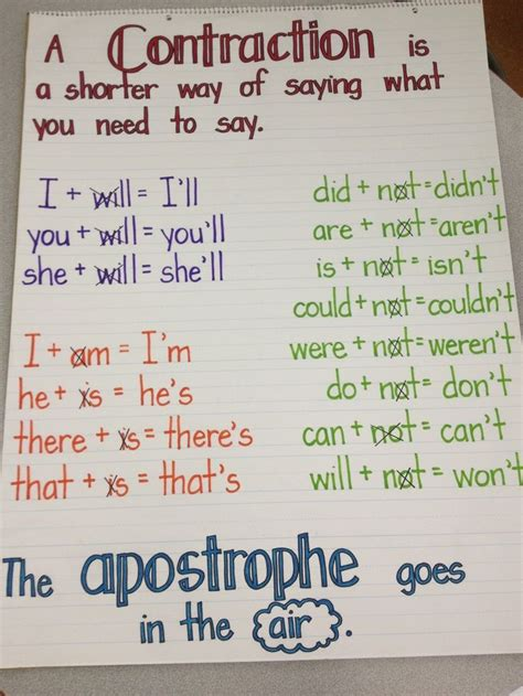Anchor Charts  Contractions Anchor Chart  First Grade