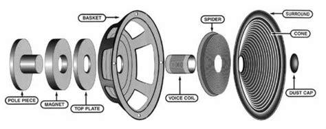 Speaker Part Diagram by The Loudspeaker Store Kent Wa