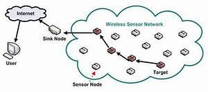 Traditional Wireless Sensor Network  9