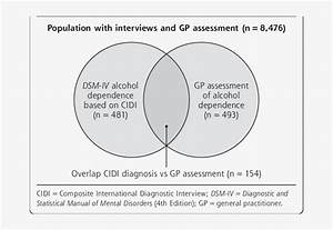 Venn Diagram Of Alcohol Dependence Determined By A