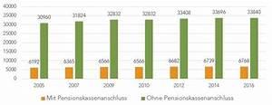 Pensionskasse Steuern Berechnen : steuern sparen ber die dritte s ule moneypark ag ~ Themetempest.com Abrechnung