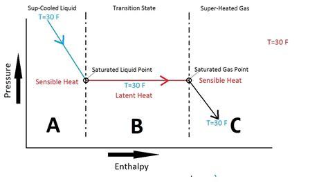 Heat Pressure Diagram pressure enthalpy chart