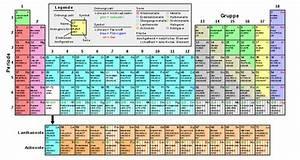 Chemie N Berechnen : periodensystem wiktionary ~ Themetempest.com Abrechnung