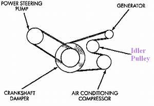 Food Processing Conveyor  Plymouth Voyager Serpentine Belt Diagram