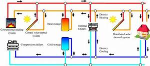 Main Components Of A Refrigeration System Integrated Into