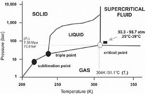 Figure 1 From Supercritical Carbon Dioxide And Its