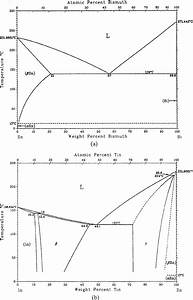 Related Binary Alloy Phase Diagrams In The Study   A  Sn