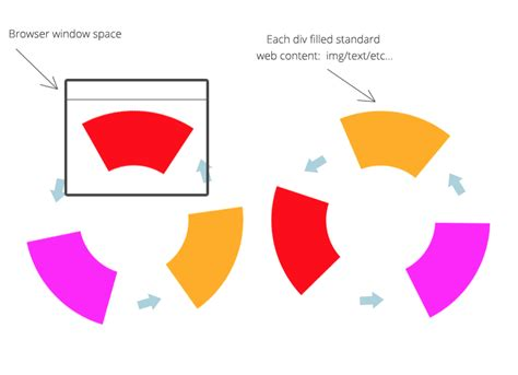 Javascript Rotate Image Javascript Rotate Content Around A Central Pivot In