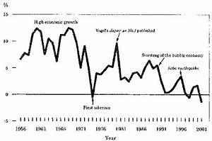 Fig. Trend in Real GDP Growth Rate, Japan, Source: Japan ...
