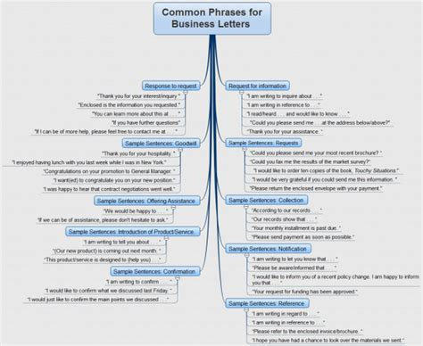 common phrases  business letters  mind map