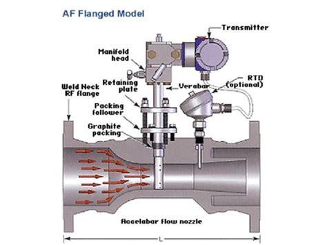 Averaging pitot tube flowmeter   Contact System-c ...