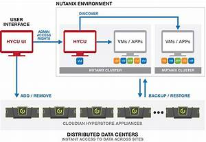 Nutanix Backup And Recovery With Hycu And Cloudian