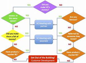 How To Get A Vc Meeting  U2013 The Flowchart