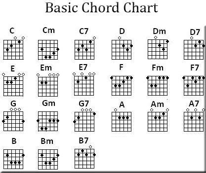 chord piano lagu all of me 8 best images about guitar on guitar chords free guitar chords and