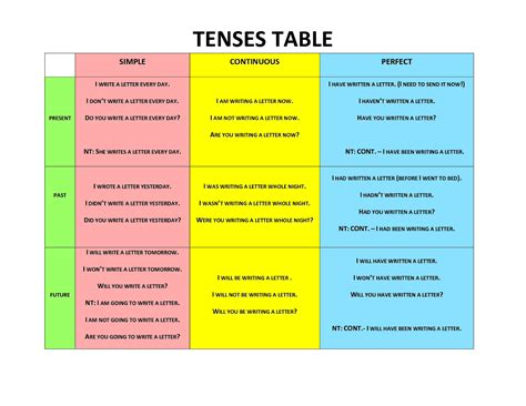 click  english verb tense system