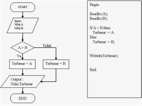 Contoh Flowchart Untuk Menghitung Luas Lingkaran Tikz Graph Flow Chart Flowchart To Calculate Simple Interest Customer Journey Or Graphic Insert Google Docs How Cook An Egg Hotel Management System Game Programming Addon