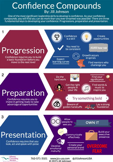 infographics johnson consulting services