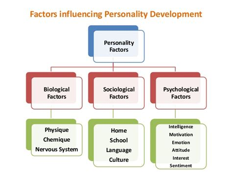 factors that influence personality development