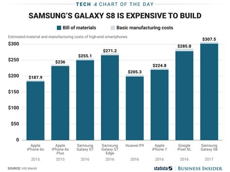 iphone sales vs samsung apple iphone 7 vs samsung galaxy s8 manufacturing cost