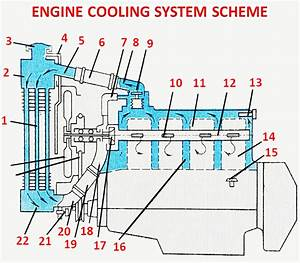 How Engine Cooling System Works Ufeff