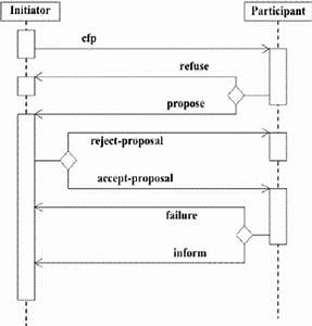 Fig  1  Uml Diagram For Contract Net Protocol