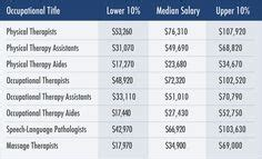 Physical Therapy Assistant Salary by Interested In Becoming A Pt Assistant Here S An Overview