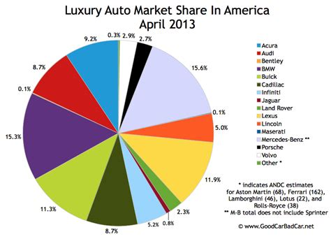 Top 15 Bestselling Luxury Vehicles In America April