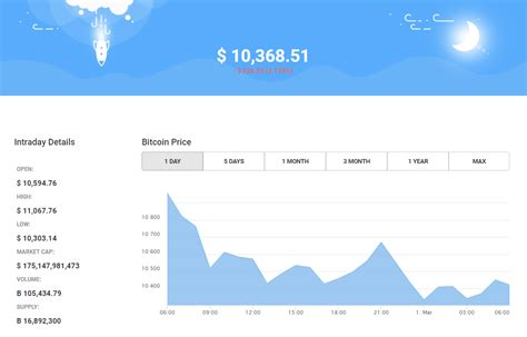Btc exchange rate was last updated on may 06, 2021 01:45:01 utc. Bitcoin Prediction Dollar Rupee   Earn Bitcoin Coinpot