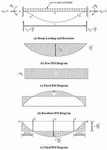 Benefits Of The Symmetry Of The Structure  Fixed Beams