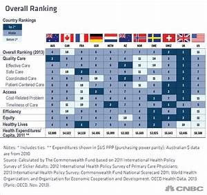 US health system tops in spending, dead last in performance