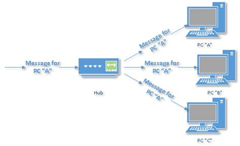 Home Network Wiring Diagram With Bridge by Diagram Of A Wired Lan Connection With 10 Users Wiring