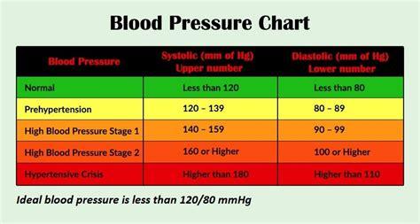 ideal blood pressure chart healthiack