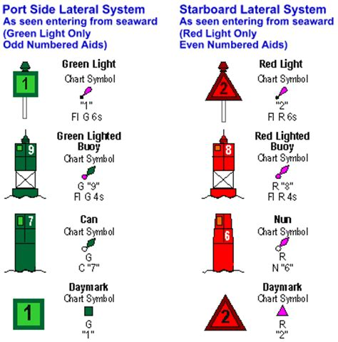Boating Signs And Buoys by Aids To Navigation Boatsafe